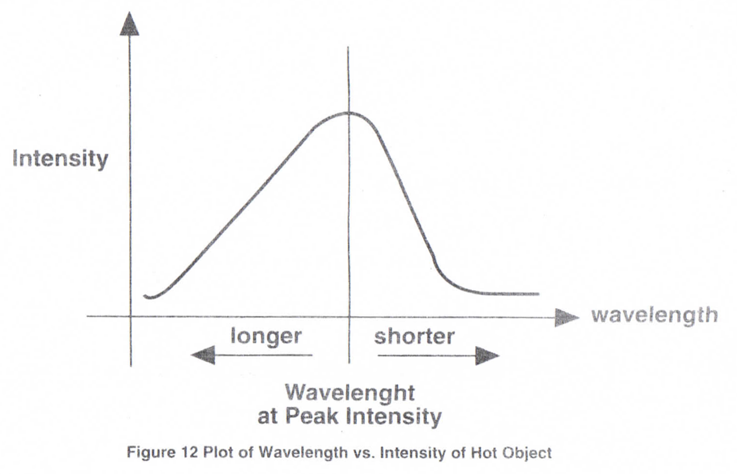 Plot of Wavelength vs Instensity of hot object