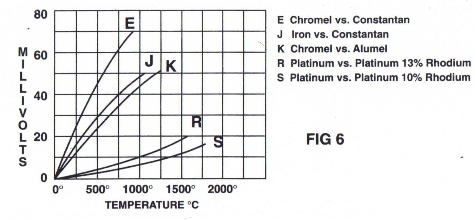 letter designations for thermocouple types